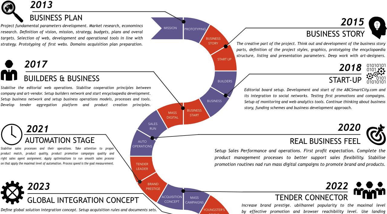 business insides smart city enterprise roadmap