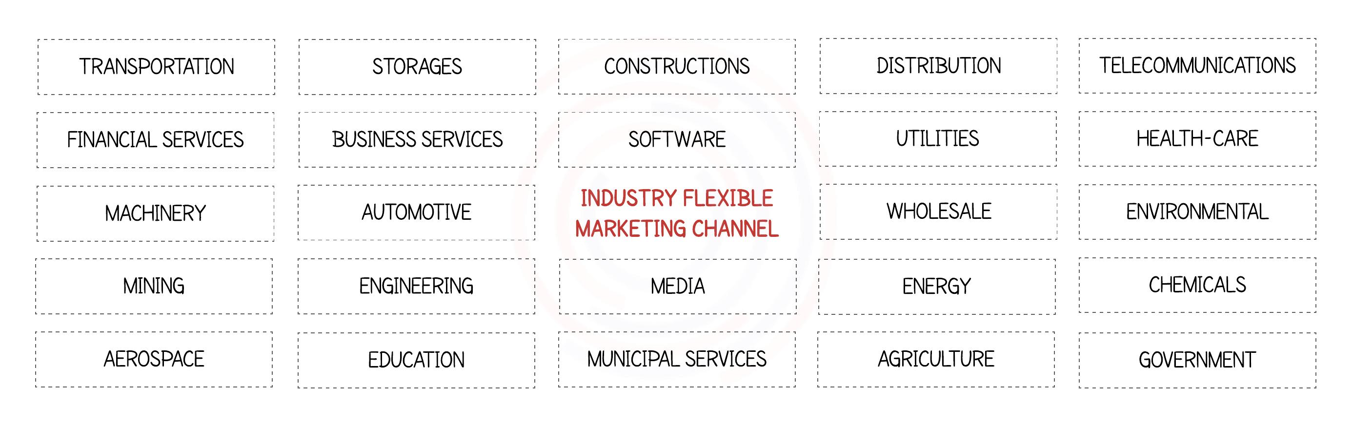 global data driven digital marketing agency business leads tenders smart cities